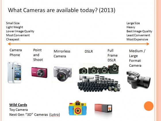 2013) – Comparing Mirrorless, DSLR, Point & Shoot, and Camera Phones
