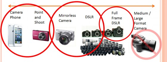 3 categories of cameras - point and shoot, DSLR, Pro DSLR